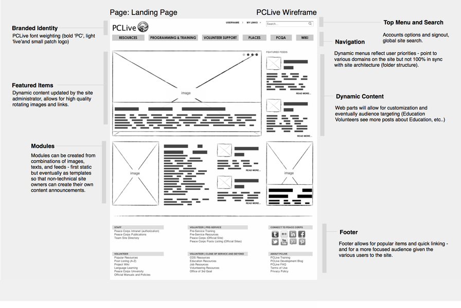 PCLive Wireframe Landing Comments 2