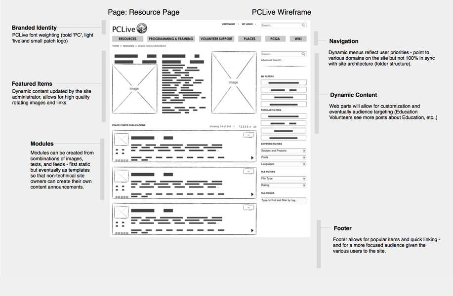 PCLive Wireframe Resource Comments
